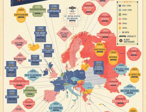 Európai a legkorosabb éttermek zöme