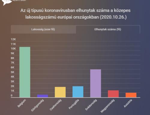 Koronavírus összehasonlító körkép (2020.10.26.)