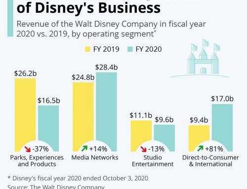 A Disney árbevétel szerkezete jelentősen átalakult a koronavírus miatt