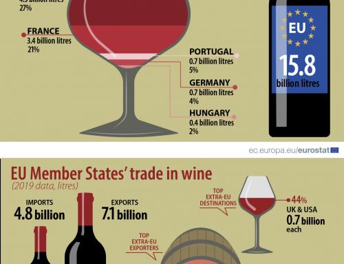 Magyarország Európa legnagyobb bortermelői között