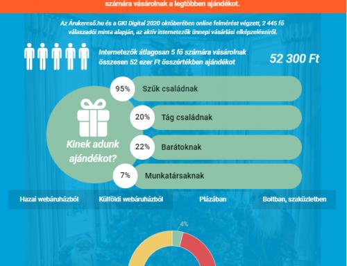 A karácsonyi vásárlásban is erőteljesebbé válik az e-kereskedelem – OecoGram