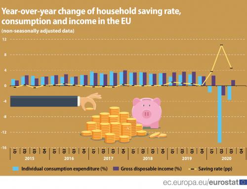 2020 magas megtakarítási rátája jó alap lehet a következő időszak gazdasági növekedéshez