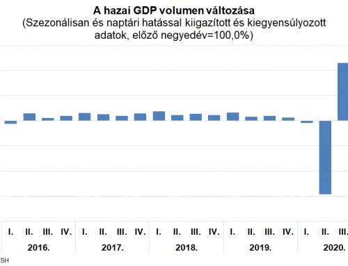 A vártnál kedvezőbben alakult a 2020-as GDP