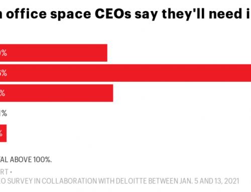 A távmunka várhatóan tartósan megmarad, így kevesebb irodára lehet szüksége a cégeknek
