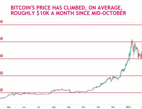 Nagy volatilitást követően újra történelmi csúcson a Bitcoin árfolyama