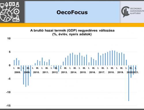 A várakozásoknál kedvezőbben teljesített a hazai gazdaság az első negyedévben