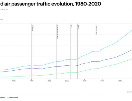 A légitársaságok hatalmas veszteséget szenvedtek el 2020-ban, de még 2021-ben sem lélegezhetnek fel