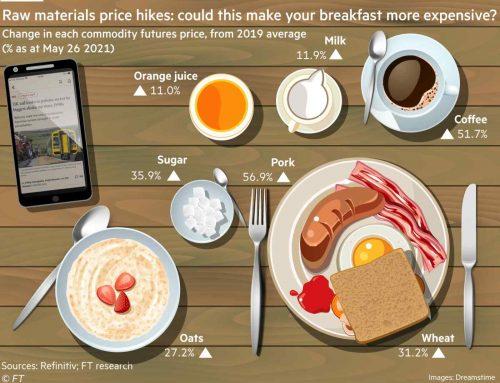 Miért egyre drágább a reggelink?