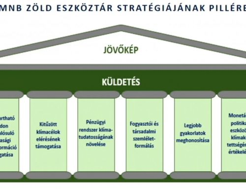 Európában elsőként zöldül ki a Magyar Nemzeti Bank – OecoFocus