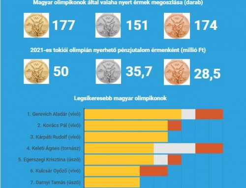 Magyar sikerek a nyári olimpiákon