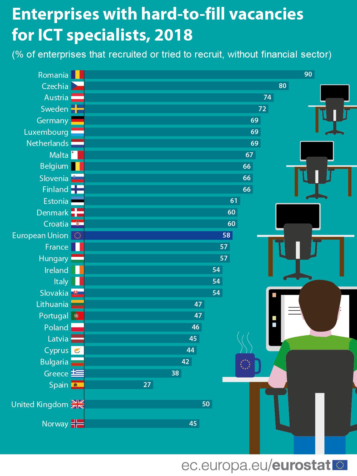 A digitális transzformációval folyamatosan növekszik a betöltetlen IT munkahelyek száma – Megoldást kínálhatnak-e a különböző oktatási képzések?