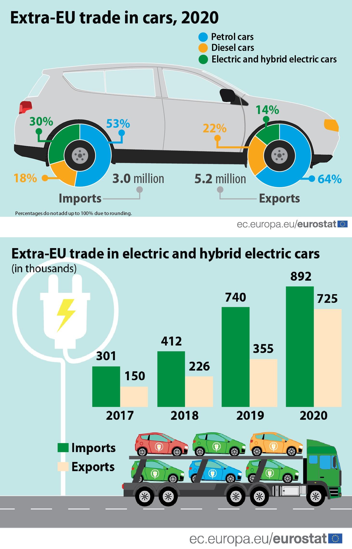 Mérlegen az elektromos és hibrid elektromos autók európai külkereskedelme