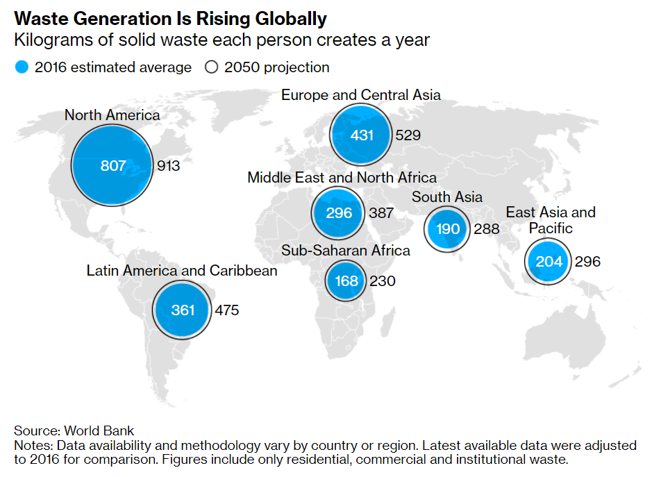 2050-ig várhatóan 150 százalékkal növekszik a hulladék mennyisége világszerte, egyre inkább megnehezítve az újrahasznosítást