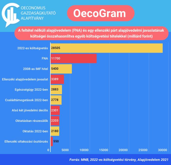 Alapjövedelem számokban – OecoGram