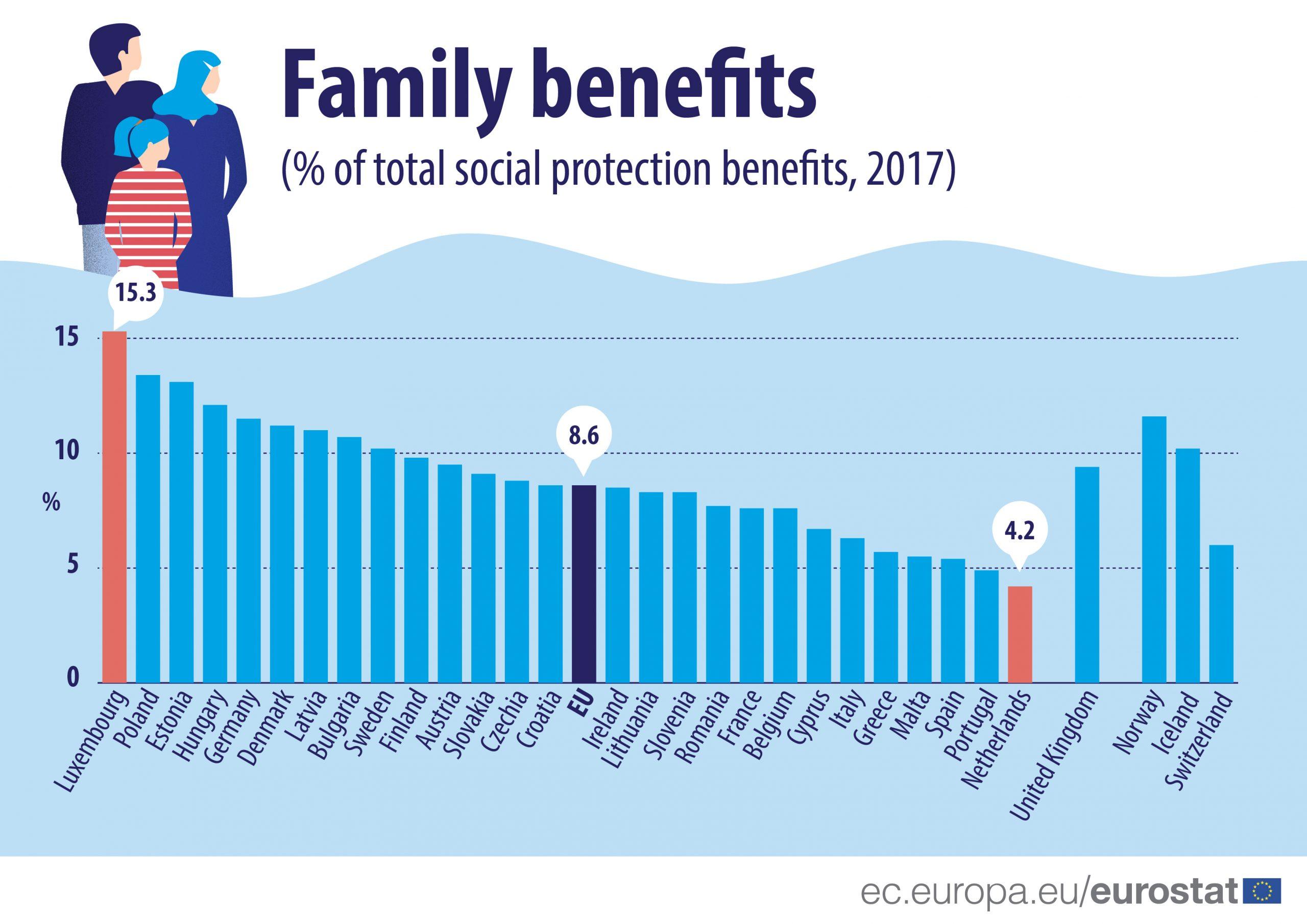 Mennyit fordítanak az EU-s országok a családok támogatására?