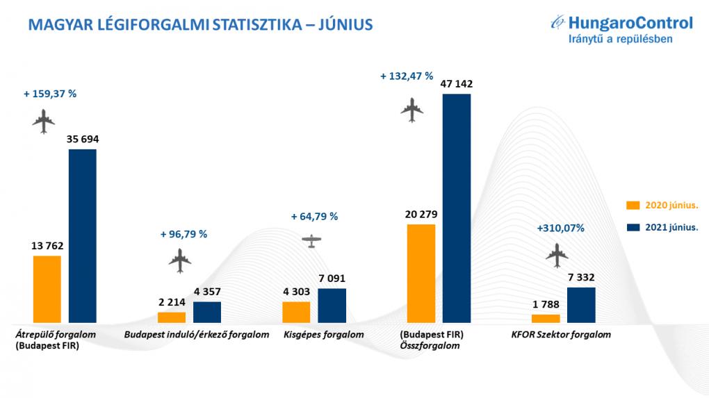 Éledezik a légiforgalom Magyarországon, ugyanakkor a COVID-19 miatt továbbra is nehéz helyzetben van a szektor