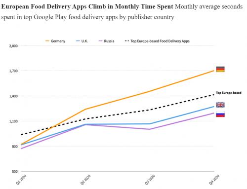 A 2020-as lezárások közepette rekordokat döntő ételrendelés dinamikája 2021-ben is kitart