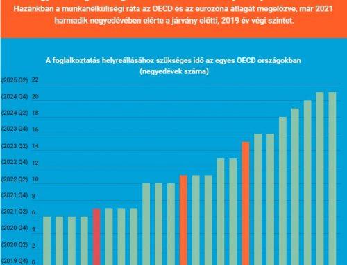 Magyarországon a foglalkoztatás már elérte a járvány előtti szintet – OecoGram