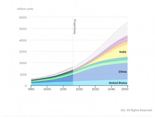 Ördögi kör: a globális felmelegedés fokozza a légkondicionáló használatot, amely viszont tovább emeli a villamos áram iránti igényt