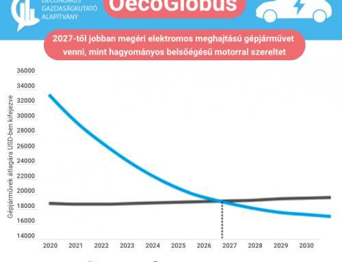 2027-től jobban éri meg elektromos meghajtású autót venni, mint belsőégésű motorost