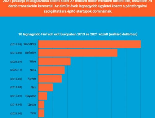 Europában növekszik a FinTech felvásárlások száma – OecoGram