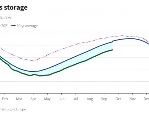 Meredeken emelkedik a legfontosabb energiaforrások ára Európában